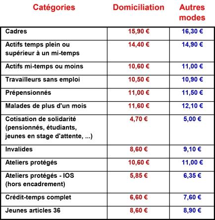 Taux de cotisations 2015