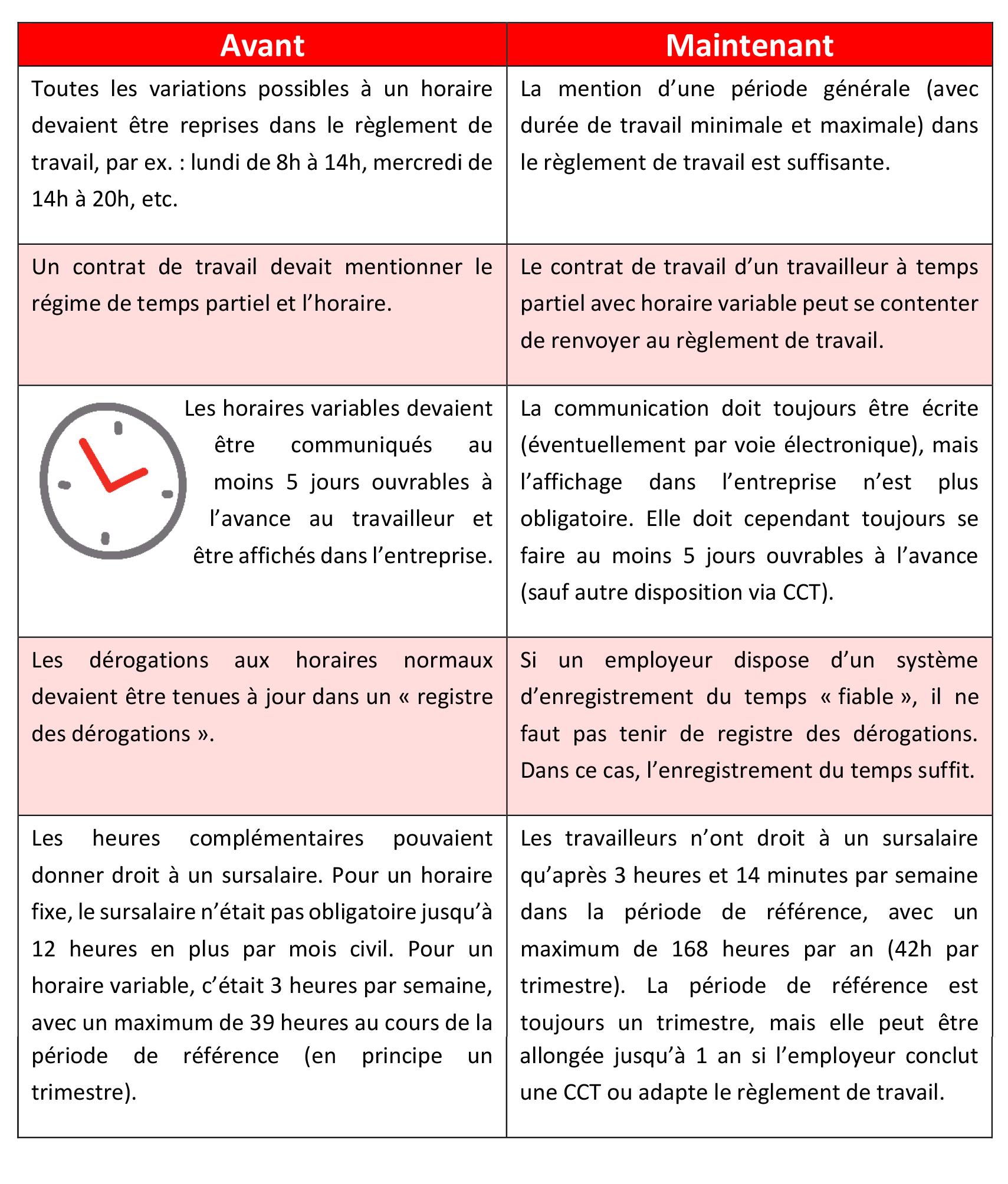 Travail à Temps Partiel | SETCa Mons Borinage
